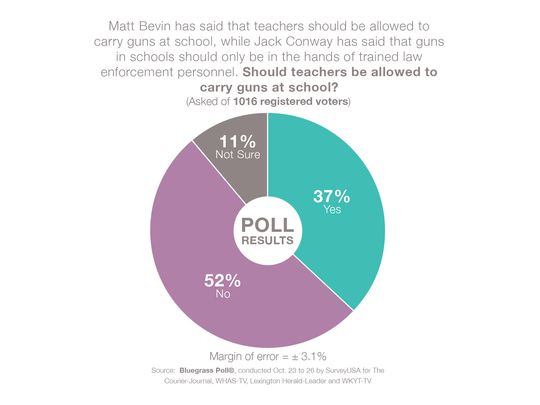 guns should be or should not be carried Many people suppose that police officers should carry their guns because it can influence criminals, and the number of crimes will decrease however, it is not a secret that in countries where police officers are obligated to carry guns the index of crimes is higher than in the uk.