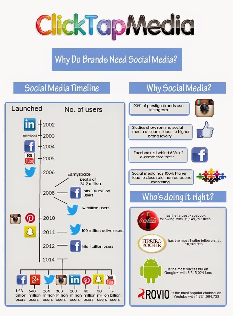 infograph depicting social media timeline