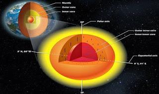 Fakta Mengejutkan Mengenai Planet Bumi