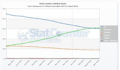 Nisan 2011 ile Nisan 2012 Türkiye geneli tarayıcı kullanımı istatistik bilgileri