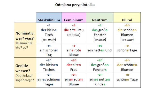 Wzór Wypowiedzenia Z Pracy Po Niemiecku Studentka W Dreźnie