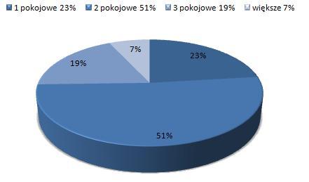 ceny wynajmu mieszkań Grunwald Poznań, dostępne mieszkania do wynajmu