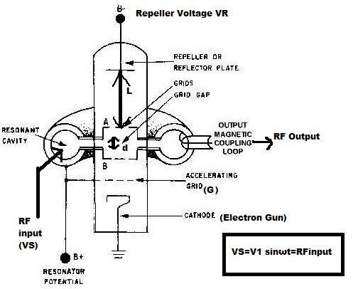 REFLEX KLYSTRON TUBE PDF DOWNLOAD