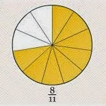 Materi Penjumlahan dan pengurangan pecahan dipelajari dalam mata pelajaran matematika unt Operasi Penjumlahan dan Pengurangan Bilangan Pecahan Matematika SD Kelas 4
