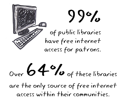 99% of libraries have free internet.
