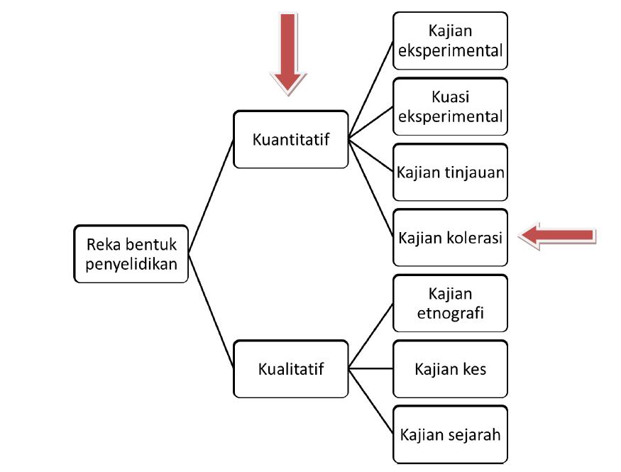 Researcher Blog Reka Bentuk Kajian
