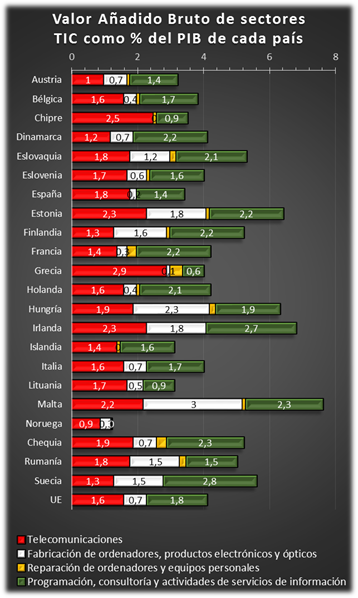 PIB por países de los subsectores TIC