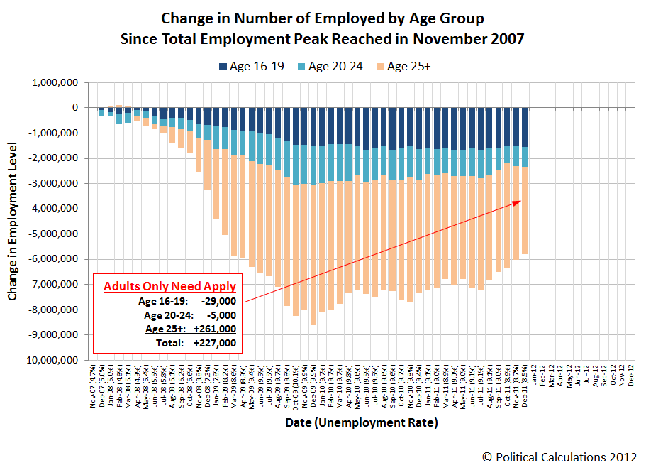 Change in Number of Employed by Age Group Since Total Employment Peak Reached in November 2007, Through December 2011