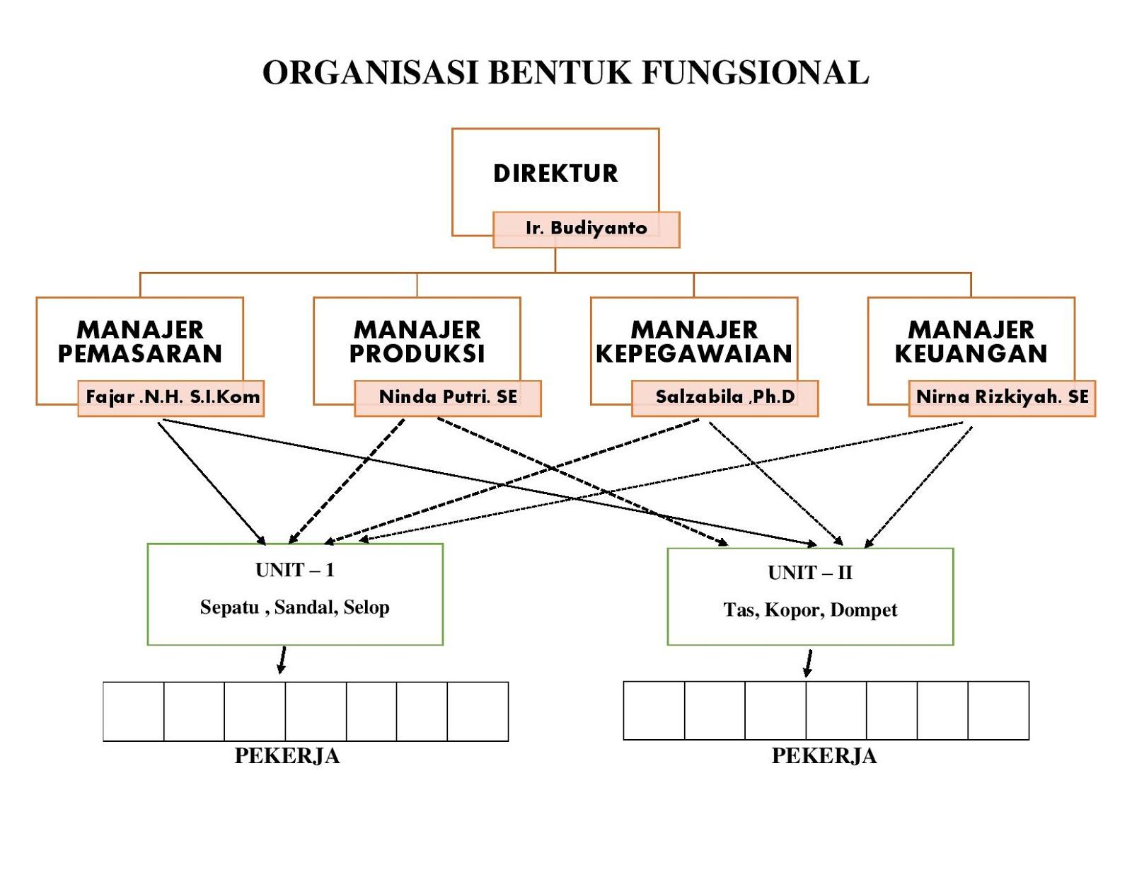 Organisasi Bentuk Fungsional - GUDANG MAKALAH