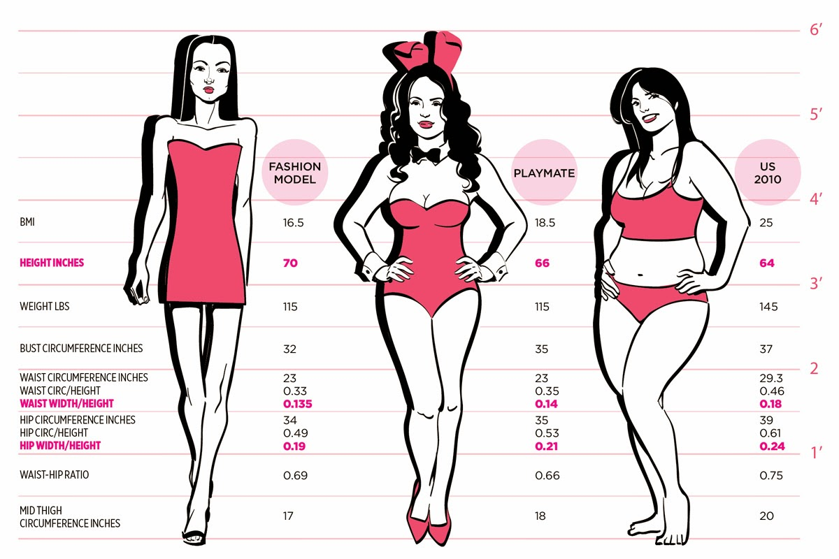What Is The Ideal Female Body Shape And Why Cosmetic Medicine Md