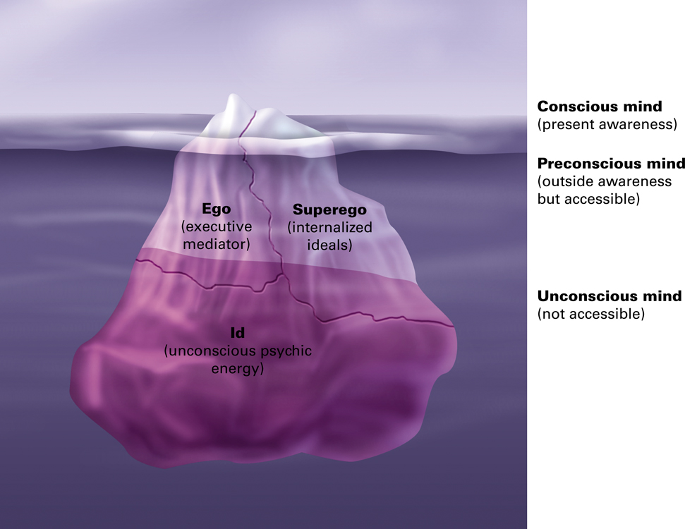 the iceberg metaphor the conscious and I suggested that the set mental structure of the human mind consists of three  levels of consciousness: the unconscious, preconscious, and conscious,.