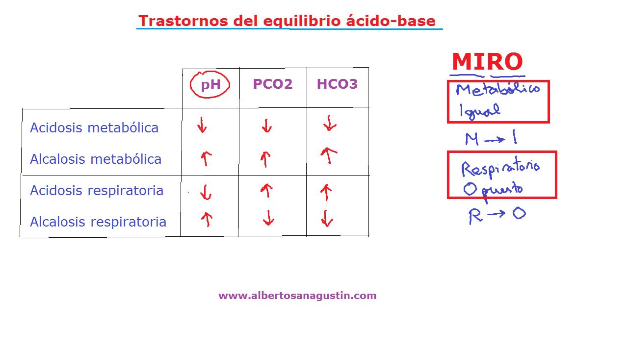 acidosis, alcalosis, metabólica, respiratoria, mnemotecnia