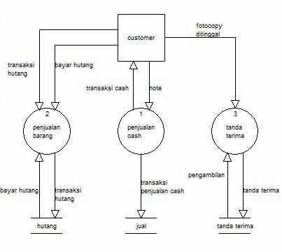 Lembar kerja ku diagram baik diagram konteks diagram arus data dll selebihnya searching sendiri ya friends nih saya kasih sedikit contoh dari tugas ansi saya yaitu ccuart Image collections