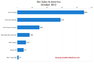 U.S. commercial van sales chart October 2012