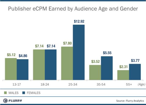 eCPM par tranche d âge et genre - USA 2011