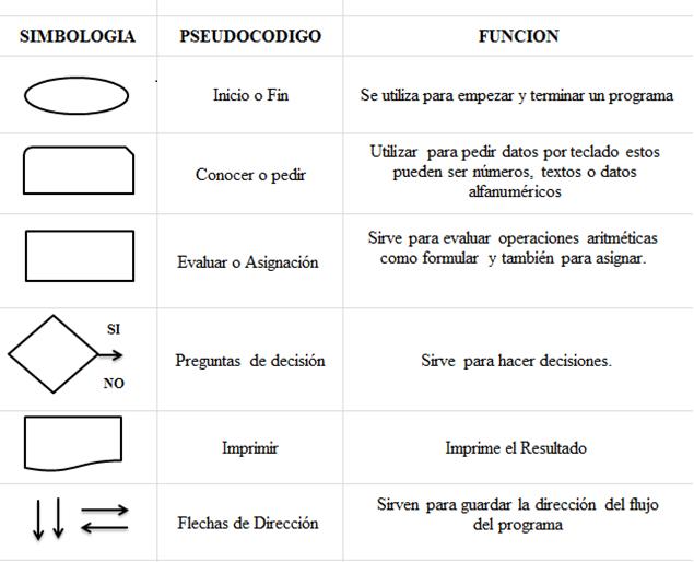 Programacin simbolos utilizados en el diagrama de flujo aquel que conoca sus smbolos los poda interpretar la simbologa utilizada para la elaboracin de diagramas de flujo es variable y debe ajustarse a ccuart Choice Image