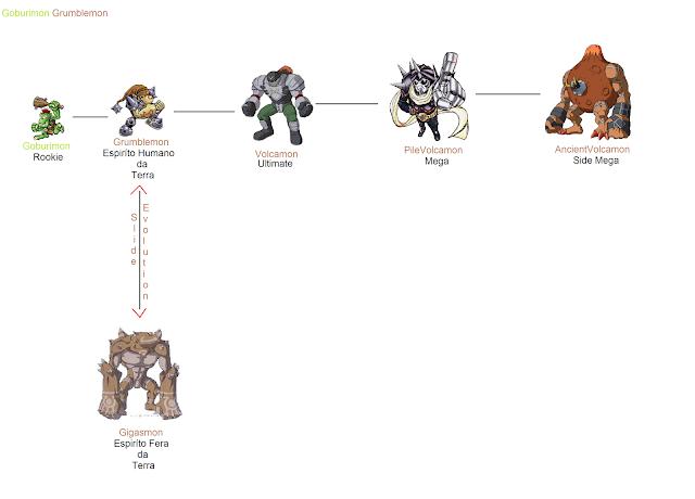 Demidevimon Evolution Line The gallery for -->...