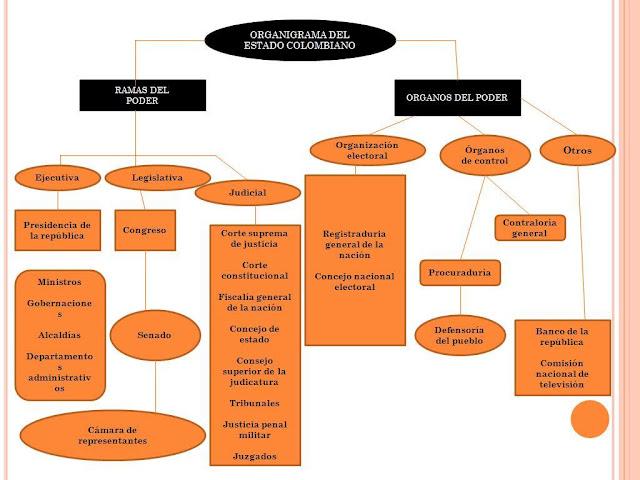 Organigrama Del Gobierno Nacional Ministro De Justicia