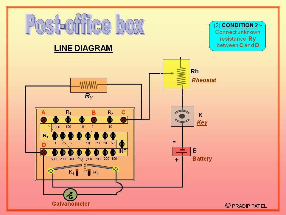 Physics Learn  Post Office Box  Principle Of Balanced