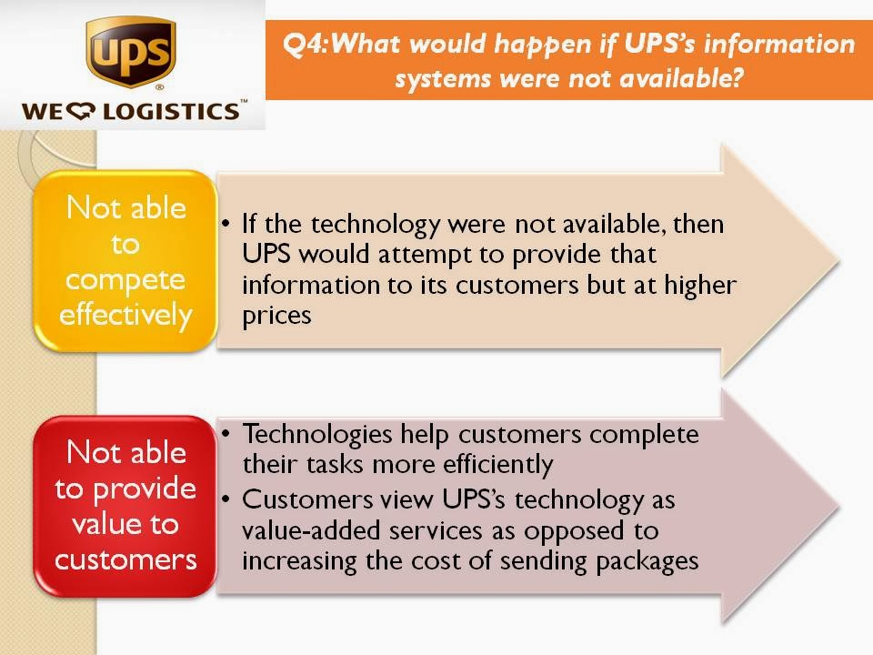summary of ups competes globally with information technology Ups issues long-term financial objectives ups provides superior customer benefit by connecting a broad portfolio of solutions to the ups global network when coupled with efficient investment in technology, ups generates substantial value for customers and shareowners.