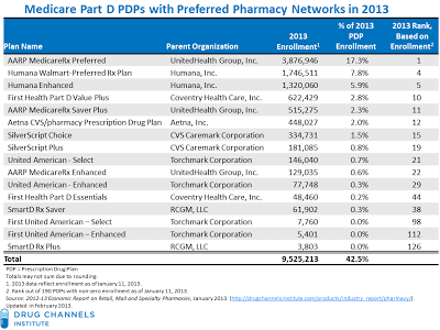 Final 2013 Part D Data: Preferred Pharmacy Networks Still Win Big, But