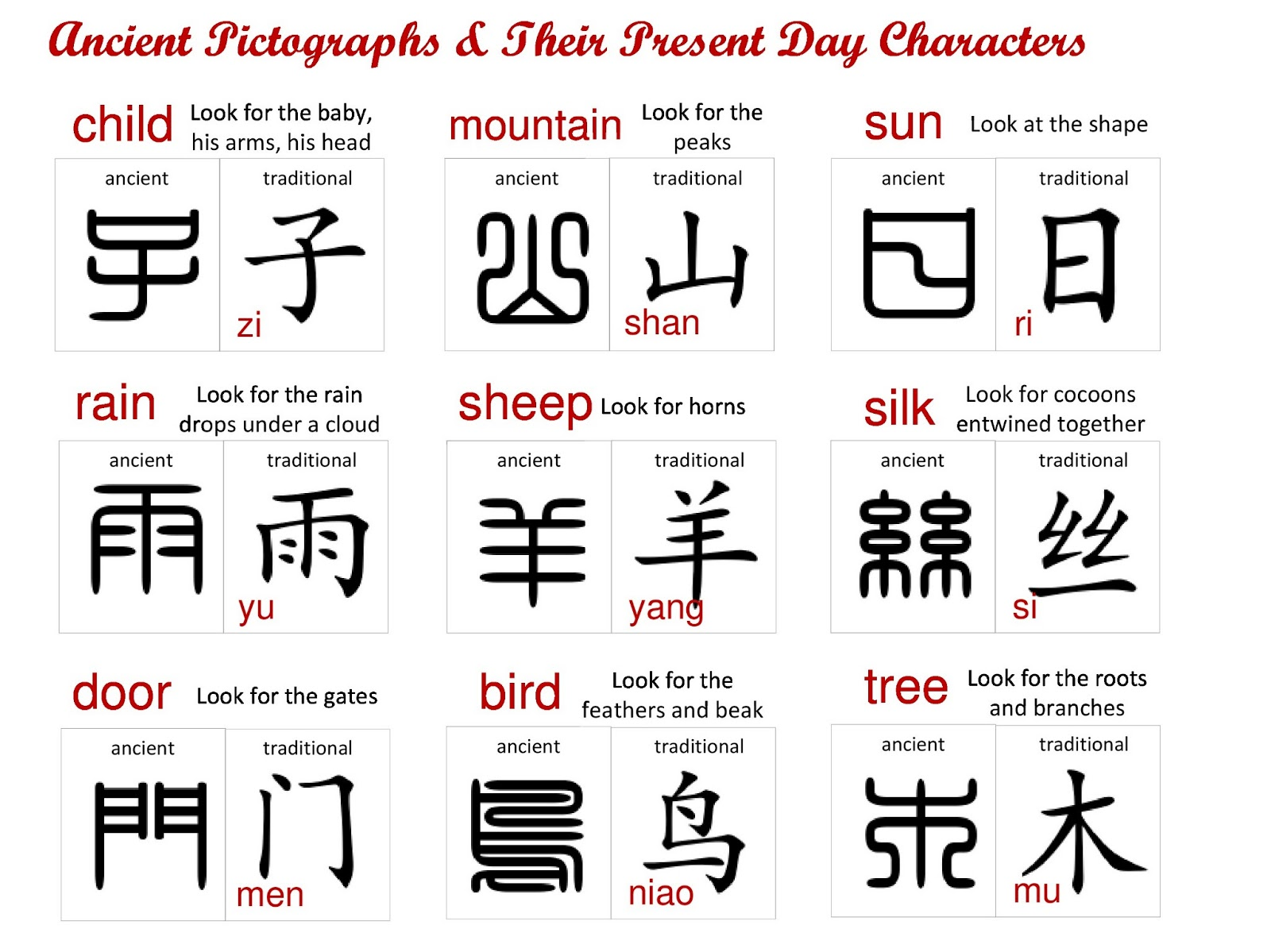 worksheet Pictographs maries pastiche chinese language in all its forms ancient pictographs to present day characters