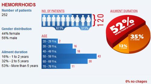 Hemocyl Clinical Study Studies