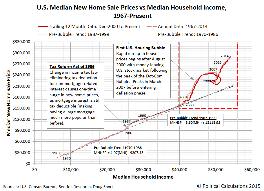 U.S. Median New Home Sale Prices vs Median Household Income, 1967-Present, through April 2015