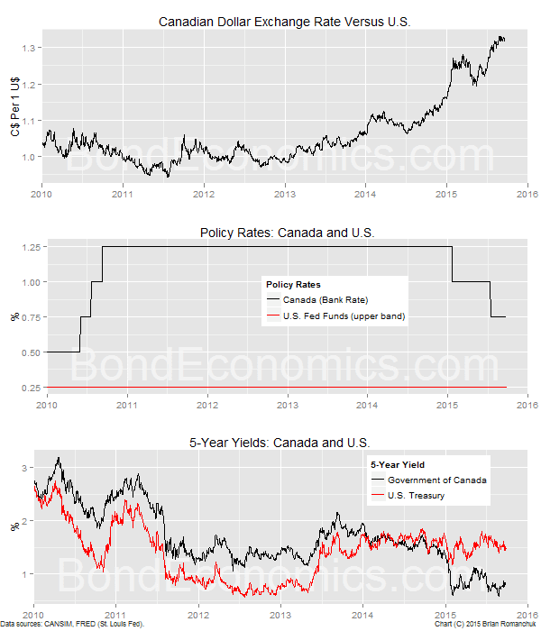 Chart: Recent Movements In The Canadian Dollar, And Interest Rates