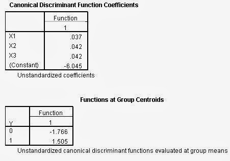 Analisis Diskriminan SPSS Canonical Functions Centroids