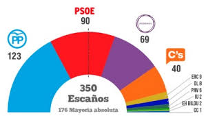 http://mariajosecanel.com/analisis-resultados-eleccionesgenerales2015/