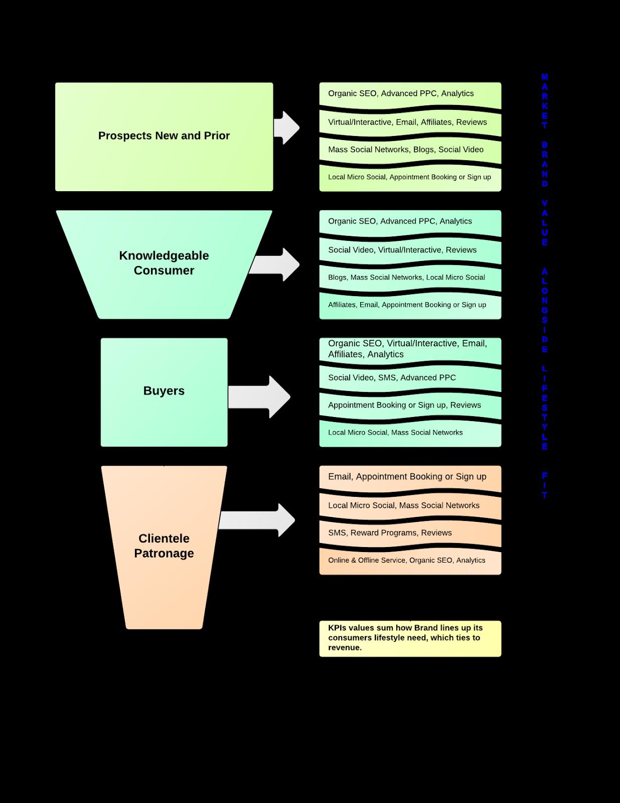 Infographic - Inbound Marketing Sequence Plan