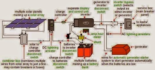 Complete Diagram Of An Off-grid Solar Power System