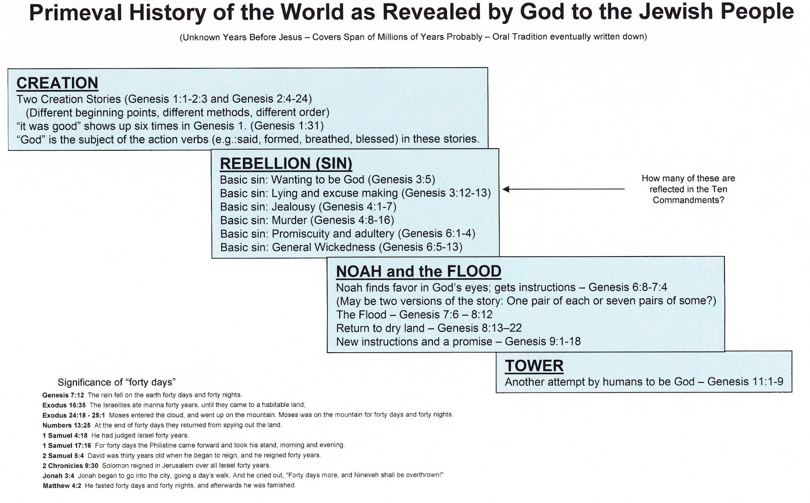last of all primeval history in the bible