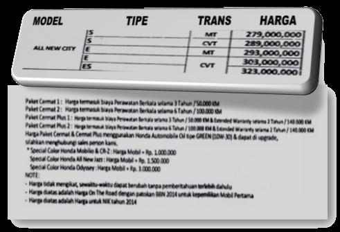 Harga dan Paket Kredit Cermat Mobil Honda All New City