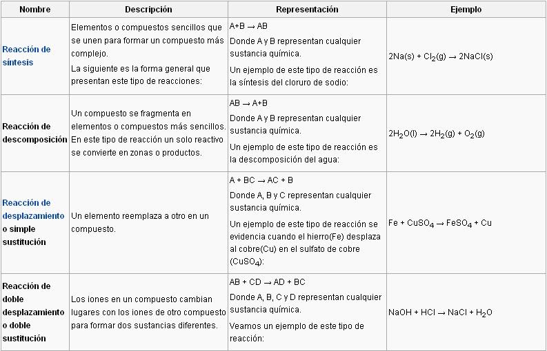 Energía Nuclear Reacciones quimicas