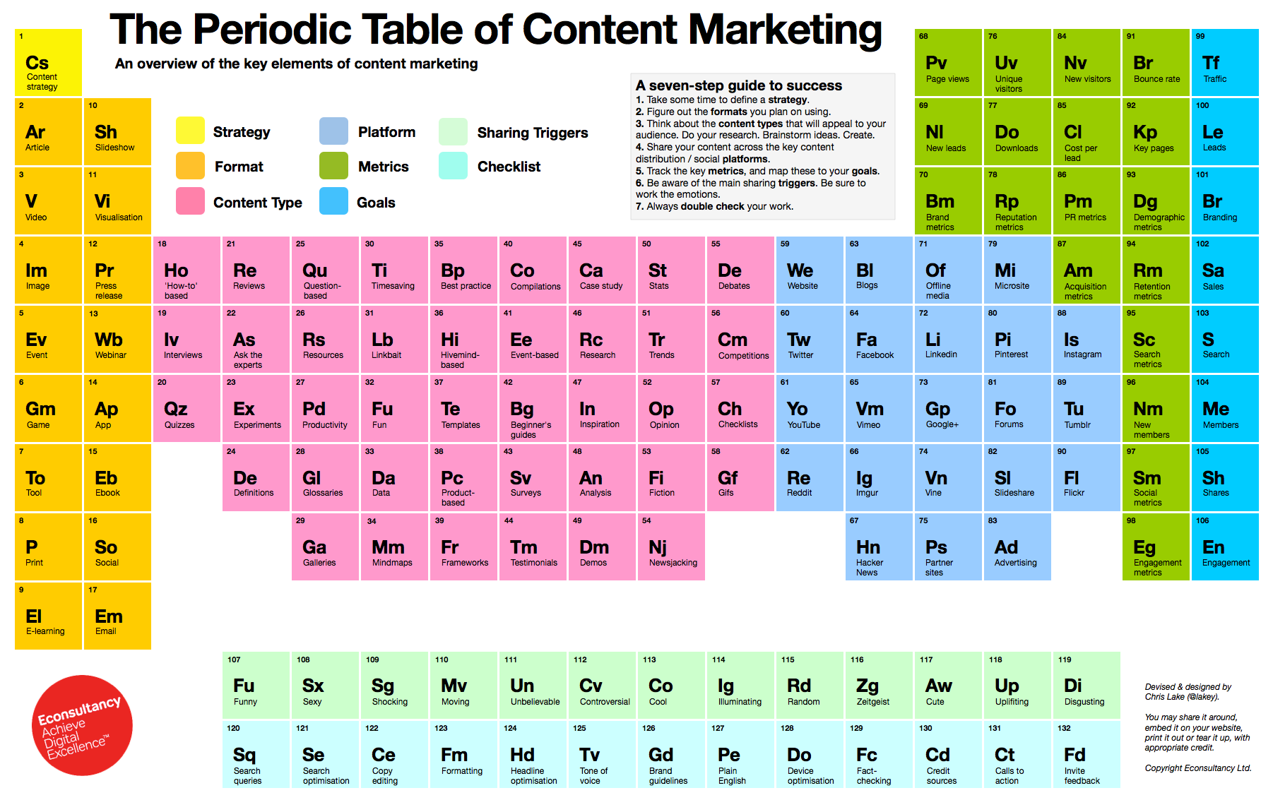 Sam hickmann the periodic table of content marketing new just because i like it thanks chris lake lakey urtaz Images