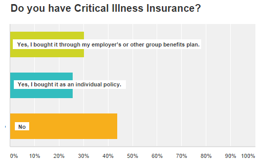 ...,  Injury and Death – Are you ready? Critical Illness Insurance