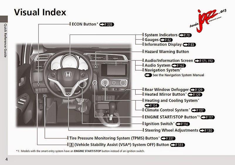 2015 Honda Jazz Kullanım Kitabı