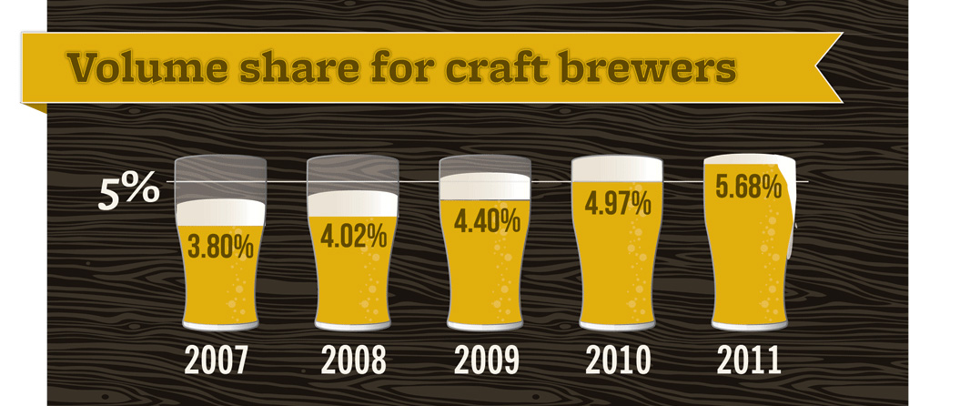 Beervana buzz numbers show solid craft beer growth for 2011 for Craft beer market share 2017