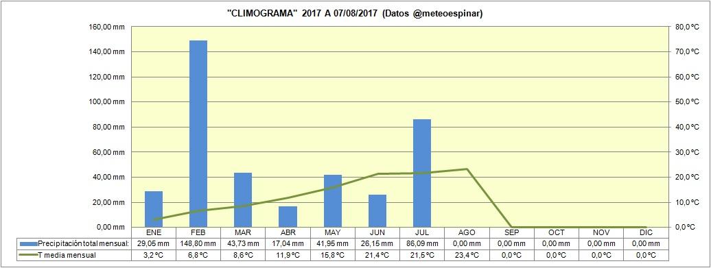 Climograma 2017 a 07/08/2017