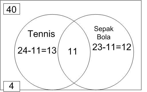 Mathematics for junior penerapan irisan dan gabungan dalam kehidupan penerapan irisan dan gabungan dalam kehidupan ccuart Gallery