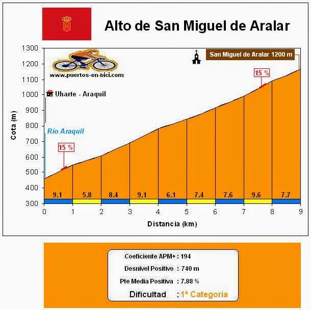 Altimetría Alto San Miguel de Aralar