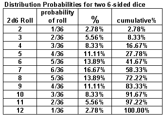 probability of rolling 2 dice and getting sum of 7