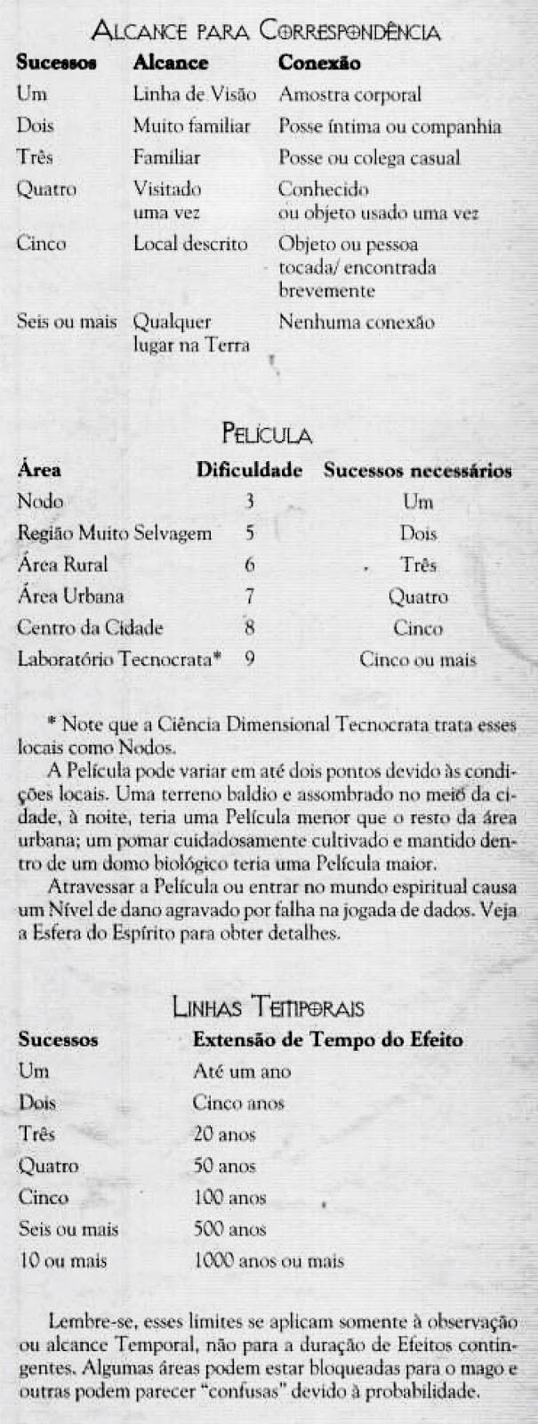 Tabelas em Português Brasileiro