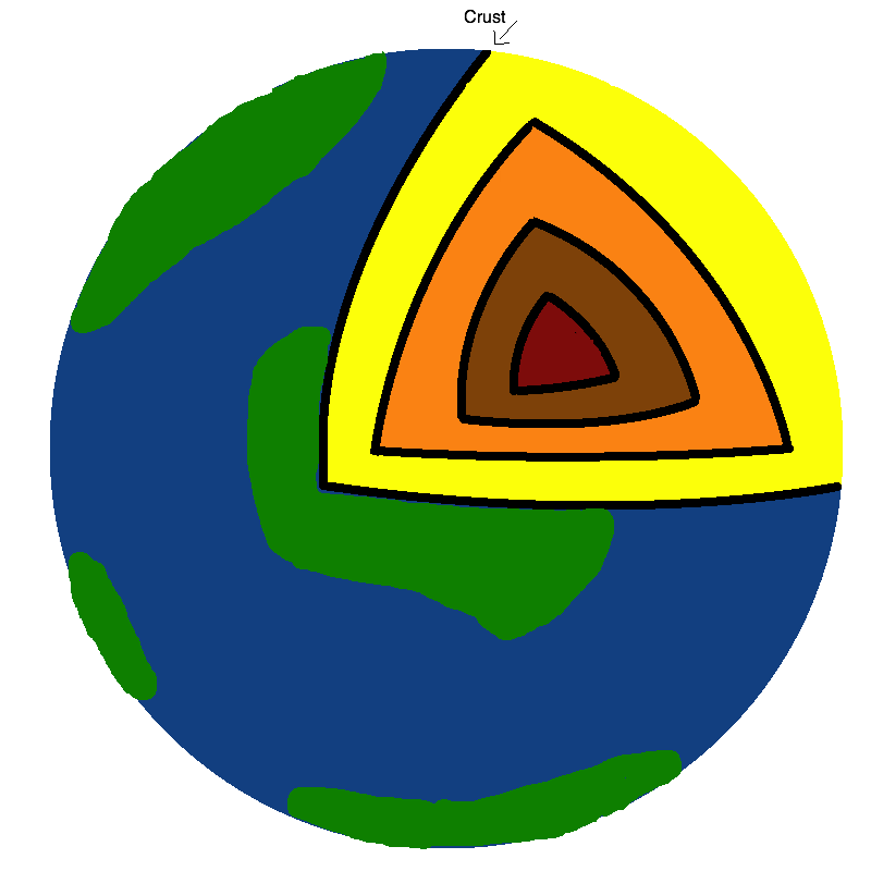 Layers of the earth lithosphere