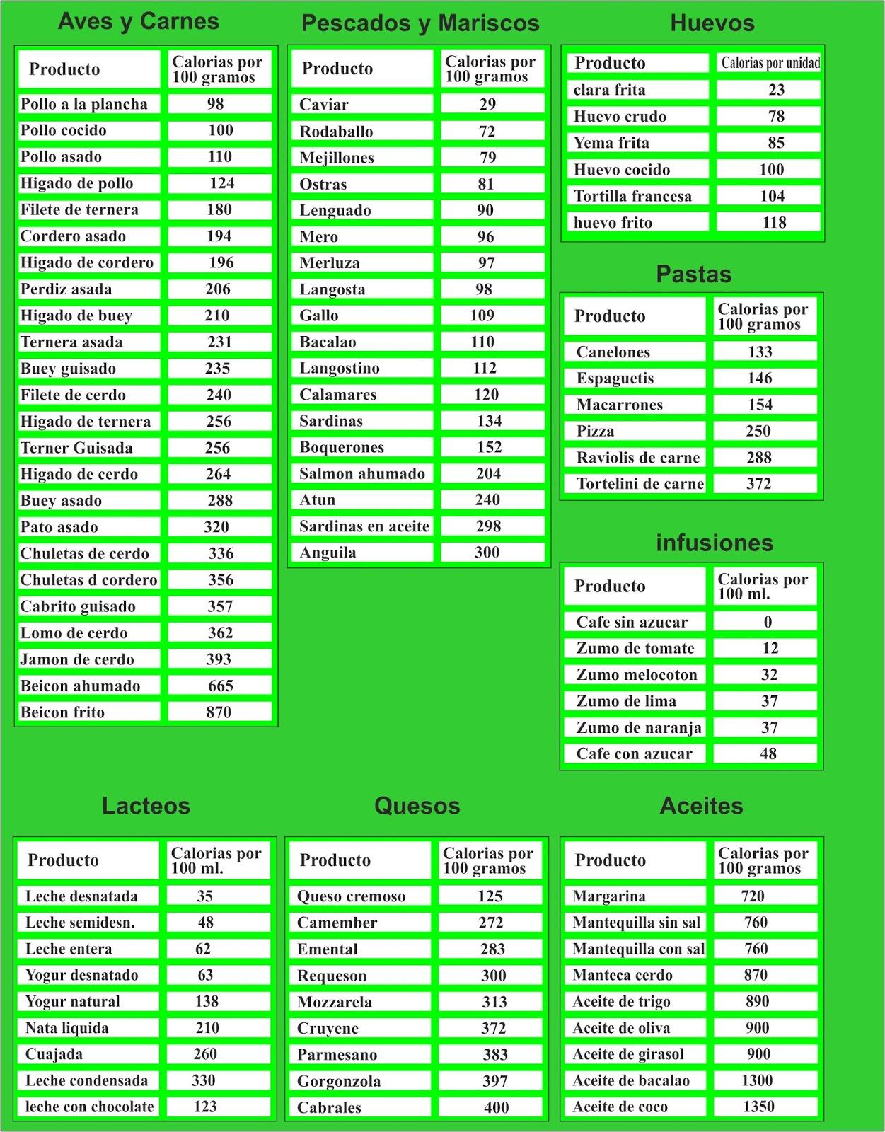 Tragaldabas educado tabla de kilocalor as de los alimentos - Tabla de calorias de alimentos por cada 100 gramos ...