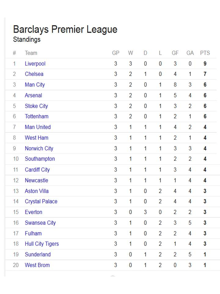 premier league standings - photo #6