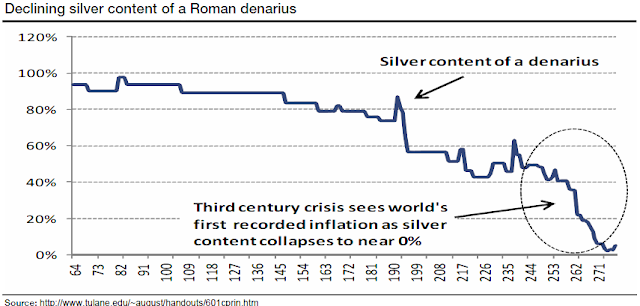 Currency Debasement Leads To Social Collapse - chart 1