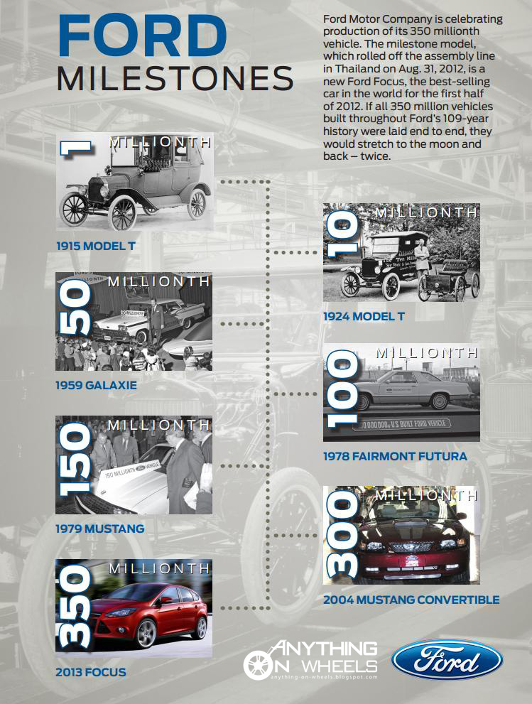 history of ford in india Timeline: history and  and battles timeline british india timeline nuclear weapons timeline european  ford timeline lyndon baines johnson timeline.